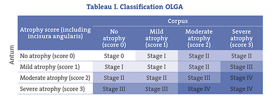 Tableau I. Classification OLGA