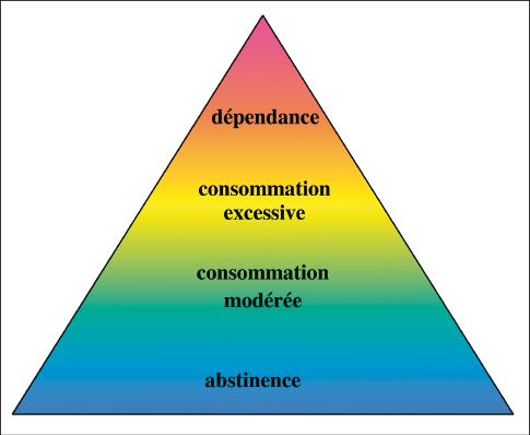 Mésusage d'alcool : un continuum de l'abstinence à la dépendance