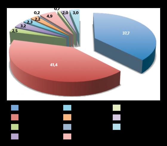 Répartition des anomalies moléculaires de la voie de l'EGFR dans les adénocarcinomes coliques