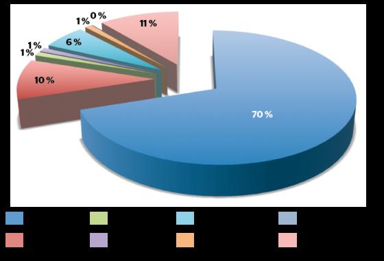 Répartition des mutations dans les gènes c-KIT et PDGFRα dans les GIST