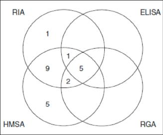 Comparaison des taux d'ATI isolés en fonction des techniques