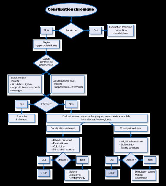 Algorithme de prise en charge de la constipation des patients neurologiques [Paris, 2011]