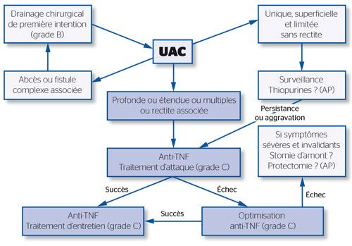 Algorithme de prise en charge des UAC