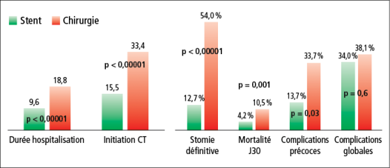 Résultats comparatifs du traitement endoscopique prothétique et chirurgical en cas de tumeur colorectale obstructive de stade IV