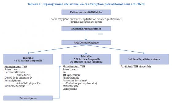 Tableau 2. Organigramme décisionnel en cas d'éruption psoriasiforme sous anti-TNFa