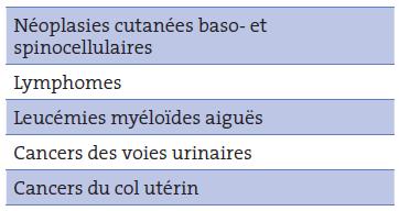 Tableau II. Néoplasies dont risque est accru sous purine
