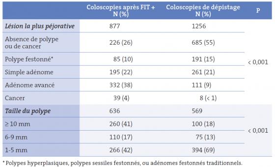 Tableau I. Comparaison du type de polypes et de la taille des polypes diagnostiqués par coloscopie de dépistage versus coloscopies faites pour un test fécal immunologique (FIT) positif [10]