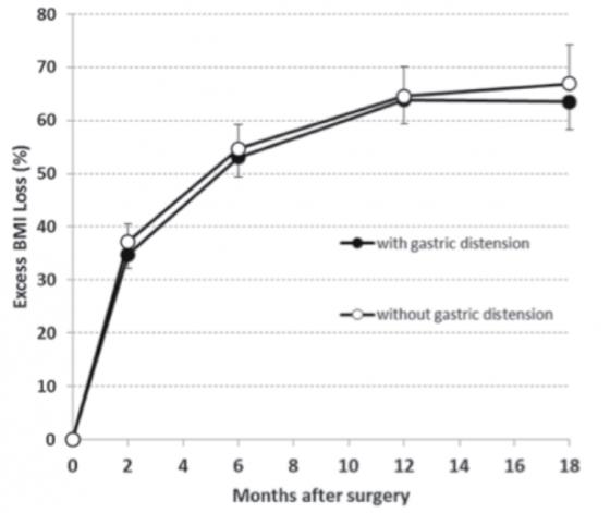 Évolution de la perte de poids après sleeve dans le groupe dilatation à 1 an versus pas de dilatation