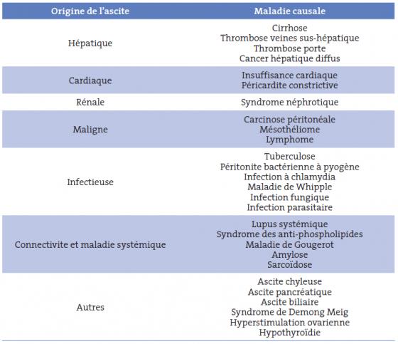 Tableau I. Maladies associée à l'ascite non cirrhotique