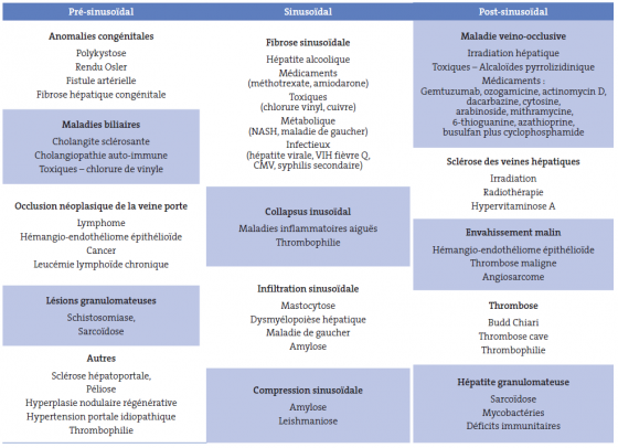 Tableau III. Causes de l'hypertension portale non cirrhotique