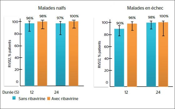 Analyse poolée des malades cirrhotiques traités par sofosbuvir + ledipasvir : intérêt de la ribavirine (+ 6 %) chez les malades en échec traités 12 semaines