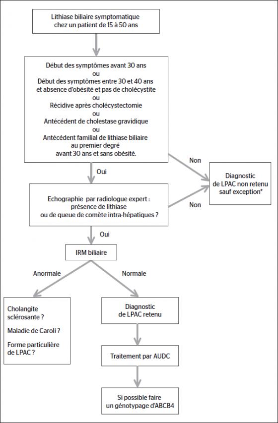 Démarche diagnostique et thérapeutique du syndrome LPAC