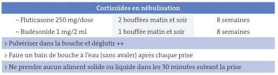 Tableau III. Modalités pratiques de prescription des corticoïdes topiques dans l'oesophagite à éosinophiles de l'adulte