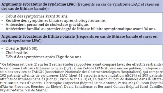 Tableau I. Arguments cliniques évocateurs, soit de syndrome LPAC, soit de lithiase banale en cas de lithiase biliaire symptomatique*