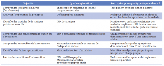 Tableau II. Explorations utiles du syndrome du prolapsus rectal