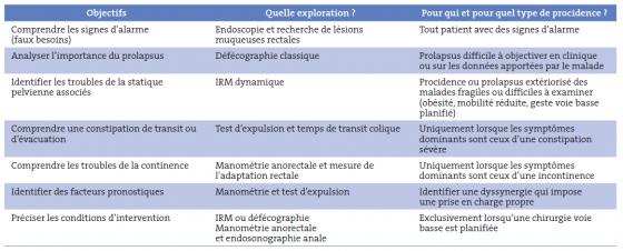Tableau II. Explorations utiles du syndrome du prolapsus rectal