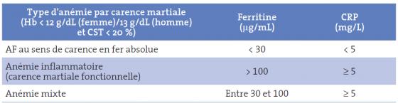Tableau I. Définitions des différents types d'anémie par carence martiale [19]