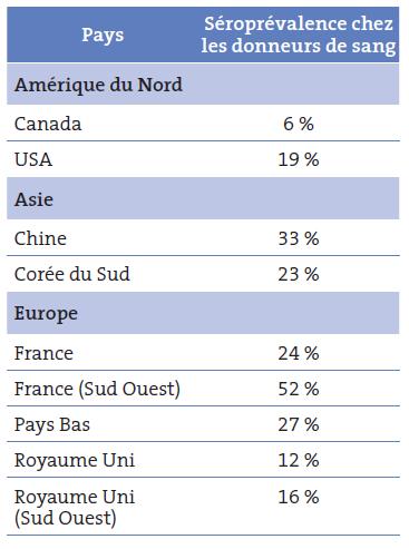 Tableau I. Séroprévalence du VHE chez les donneurs de sang (test IgG Wantai) ; d'après (Petrik, 2015)