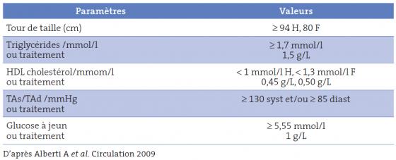 Tableau I. Les éléments du syndrome métabolique 3/5 éléments positifs sont nécessaires pour affirmer le SM