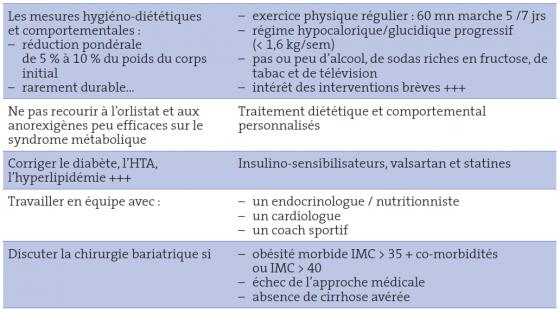 Tableau III. Les grands principes du traitement