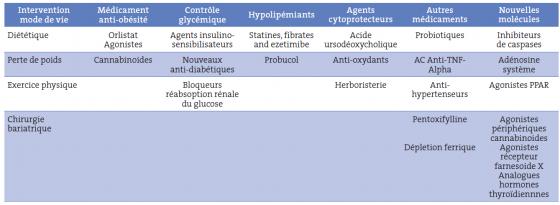 Tableau V. La supplémentation en probiotiques