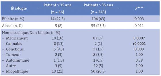 Tableau I. Comparaison des causes de pancréatite aiguë en fonction de l'âge des patients (selon Culetto et al. Etude prospective à partir de 309 patients – ref # 5)