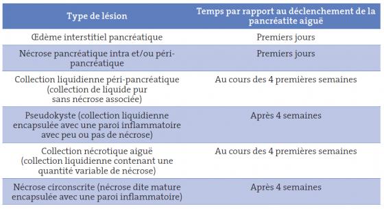 Tableau II. Différents types d'atteintes inflammatoires et nécrotiques pancréatiques au cours des pancréatites aiguës (d'après réf # 1)