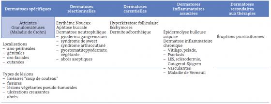Tableau I. Les manifestations cutanées des Maladies Inflammatoires Chroniques de l'Intestin