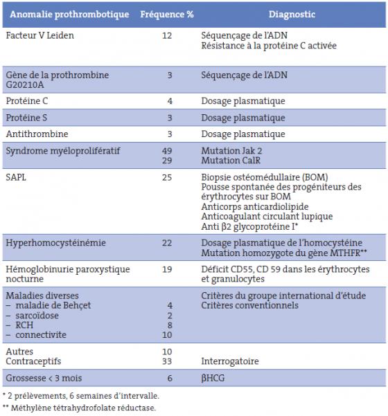 Tableau I. Anomalies prothrombotiques et SBC primitif [25-34]