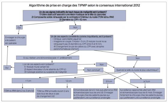 Algorithme de prise en charge des TIPMP selon le consensus international 2012