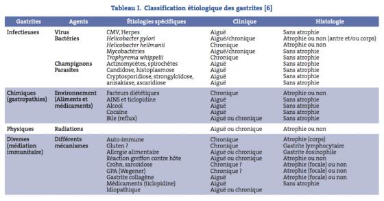 Classification étiologique des gastrites