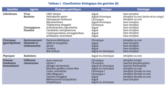 Classification étiologique des gastrites