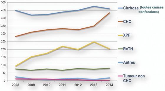Augmentation du nombre d'indications de transplantation pour CHC au cours du temps en France