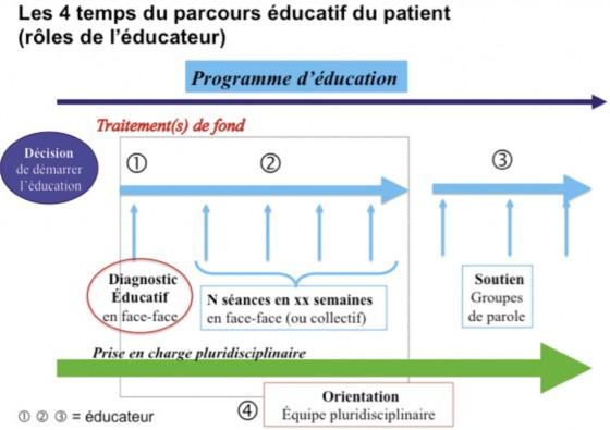 Figure 4. Représentation schématique du parcours éducatif qui comporte : le diagnostic éducatif – les sessions individuelles d'ETP suivies éventuellement de sessions de soutien en groupe