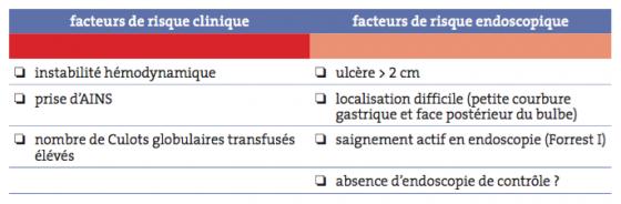 Figure 5. Facteurs de risque de récidive hémorragique d'un ulcère gastro-duodénal