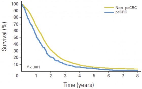 Figure 3. Courbes de survie globale de 2095 patients traités par chimiothérapie systémique pour cancer colorectal métastatique (stade IV) en fonction de la présence ou non d'une carcinose péritonéale. La présence d'une carcinose était un facteur pronostique péjoratif, ayant une influence négative sur la survie globale et la survie sans progression (Tirée de Franko J, Shi Q, Goldman CD, et al. Treatment of colorectal peritoneal cacinomatosis with systemic chemotherapy: A pool analysis of North Central Cancer Treatment Group phase III trials N9741 and N9841. J Clin Oncol 2012; 30:263-267)