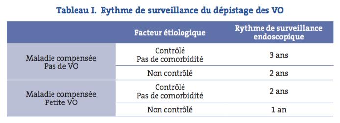Tableau I. Rythme de surveillance du dépistage des VO