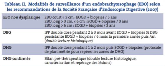Tableau II. Modalités de surveillance d'un endobrachyœsophage (EBO) selon les recommandations de la Société Française d'Endoscopie Digestive (2007)
