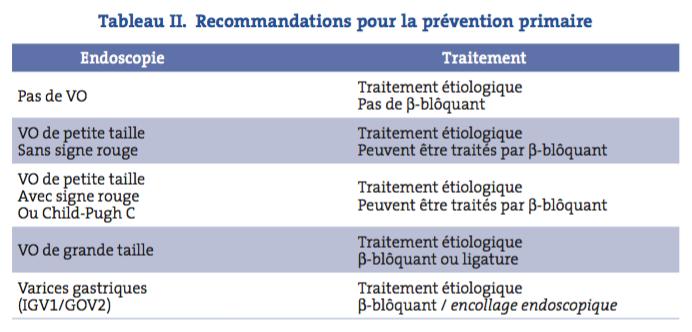 Tableau II. Recommandations pour la prévention primaire