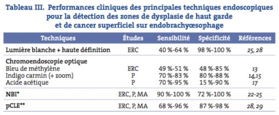 Tableau III. Performances cliniques des principales