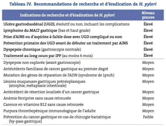 Tableau IV. Recommandations de recherche et d'éradication de H. pylori
