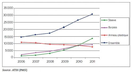 Évolution des actes de chirurgie bariatrique, par technique chirurgicale, de 2006 à 2011