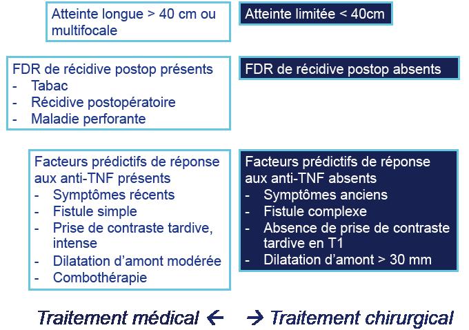 Figure 2. Prise en charge de la maladie de Crohn iléale sténosante