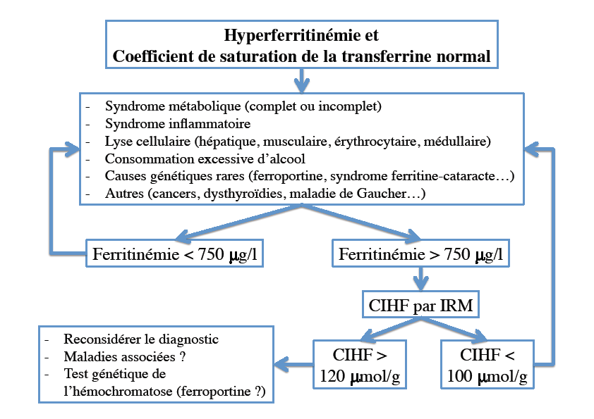Figure 2. Proposition d'algorithme de diagnostic d'une hyperferritinémie associée à un coefficient de saturation de la transferrine normal (d'après 5)