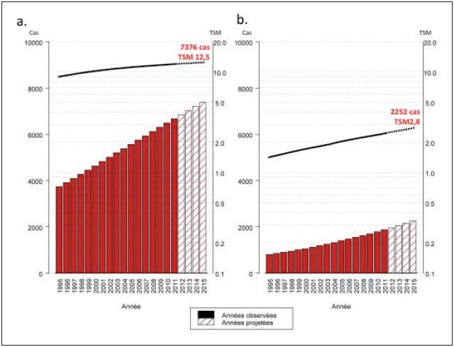Figure 3. Évolution du nombre de nouveaux cas (barres) et des taux standardisés monde (TSM) d'incidence correspondants pour 100000 personnes-années (courbe, échelle logarithmique) de cancers primitifs du foie de 1995 à 2015 en France métropolitaine (http://invs.santepubliquefrance.fr/Publications-et-outils/ Rapports-et-syntheses/Maladies-chroniques-et-traumatismes/2015/Projection-del- incidence-et-de-la-mortalite-par-cancer-en-France-metropolitaine-en-2015; page 25) : a – chez l'homme ; b – chez la femme