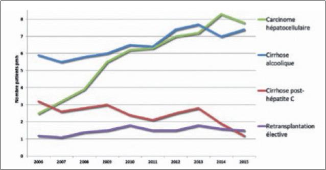 Figure 4. Indications de transplantations hépatiques en France en 2015. Le CHC est désormais la première cause d'inscription sur liste de transplantation hépatique (29,6 % des indications de greffe) après les cirrhoses décompensées liées à l'alcool (http://www.agence-biomedecine.fr/)