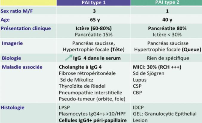 Tableau I. Tableau récapitulatif des principales différences entre la PAI à IgG4 et la PAI de type II. LPSP : lymphoplasmocytic sclerosing pancreatitis. IDCP : idiopathic duct-centric chronic pancreatitis