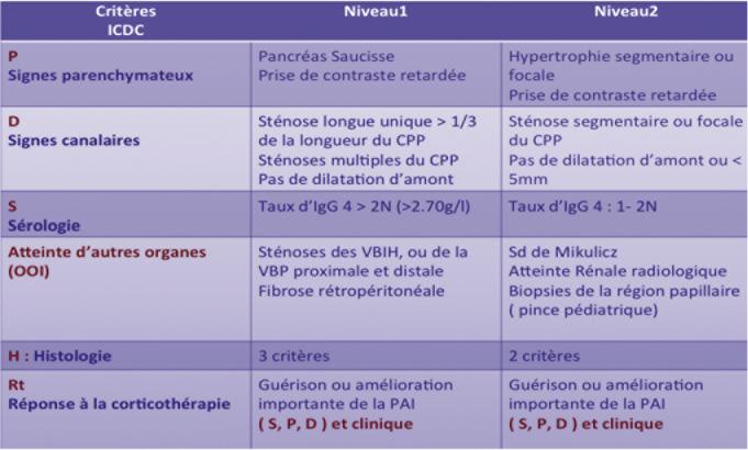 Tableau II. Critères ICDC de la PAI de type I