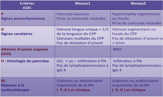 Tableau IV. Critères ICDC de la PAI de type II