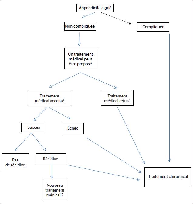 Figure 1. Traitement des appendicites aiguës : arbre décisionnel